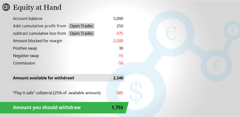 What is a swap free account in forex