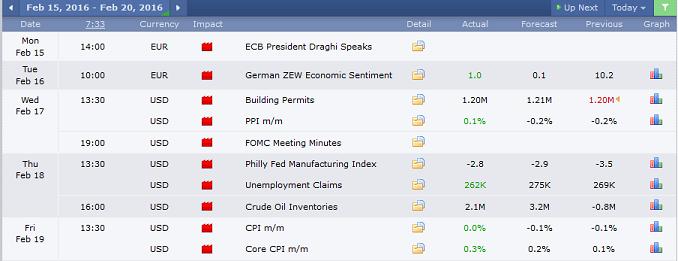 EURUSD economic calendar