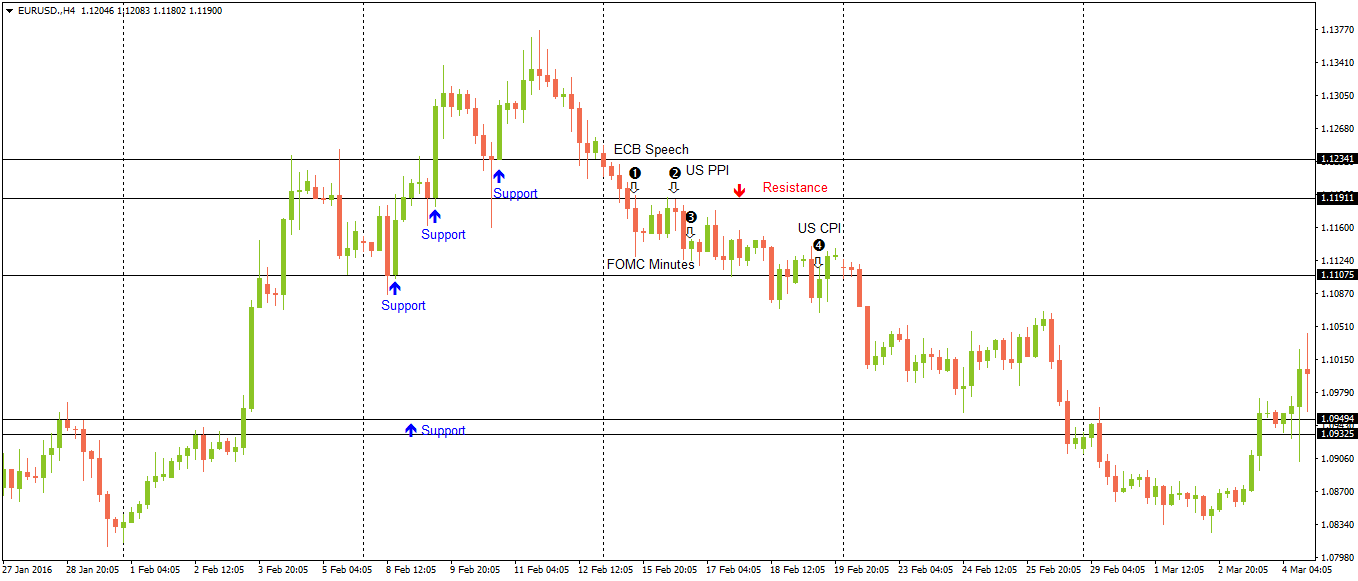 EURUSD - Fundamental & Technical Analysis