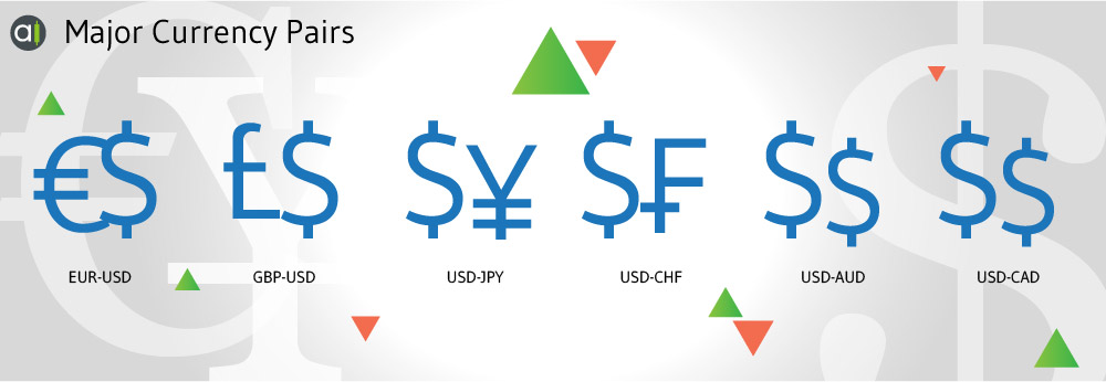 What Are Currency Pairs