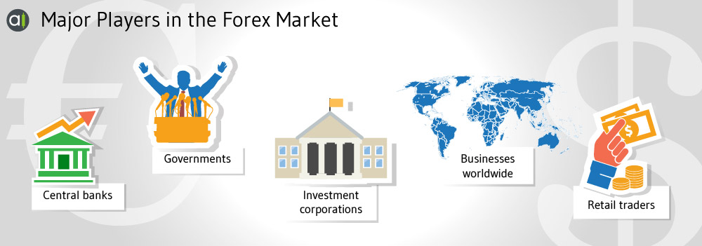 Major players in the Forex trading market