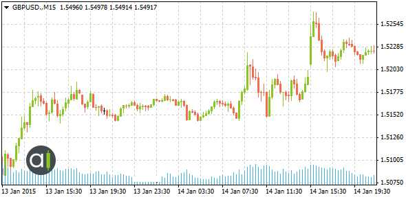 GBP/USD Currency Pair Chart 14/01/2015