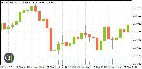 The Influence of the Fed's Statement on EURUSD