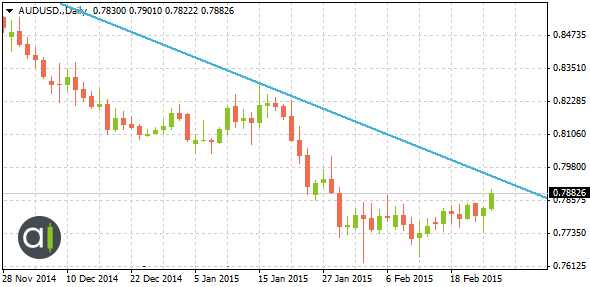 Downtrend Financial chart