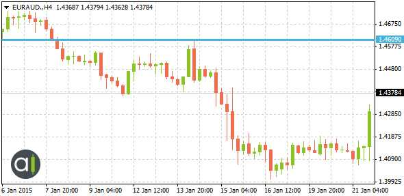 EURAUD Support and Resistance