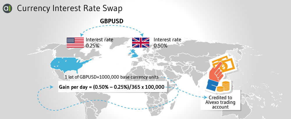 Cross Currency Interest Rate Swap Example - © Alvexo