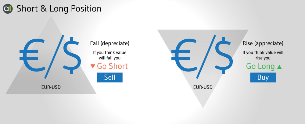 Short and Long Positions - Forex