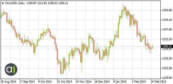 XAUUSD Financial candlestick chart