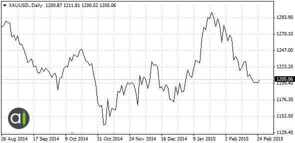 XAUUSD Line Chart
