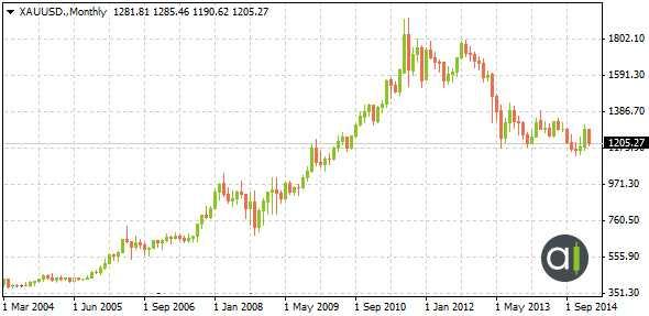 XAUUSD Average Monthly Price