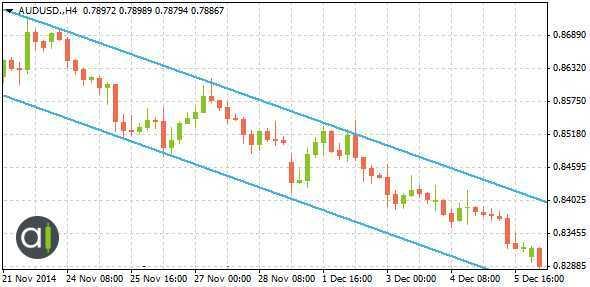 Figure 5: A GBPUSD Downward Channel