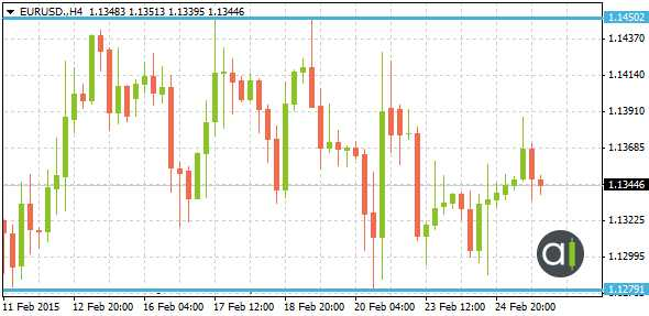 EURUSD Support & Resistance