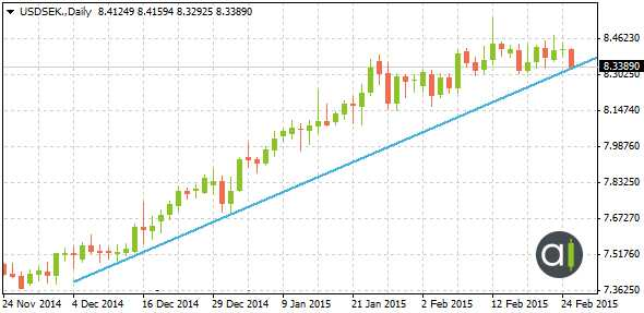 Uptrend Financial chart