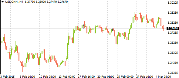 usdcnh03052015