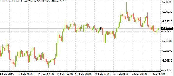 usdcnh03062015