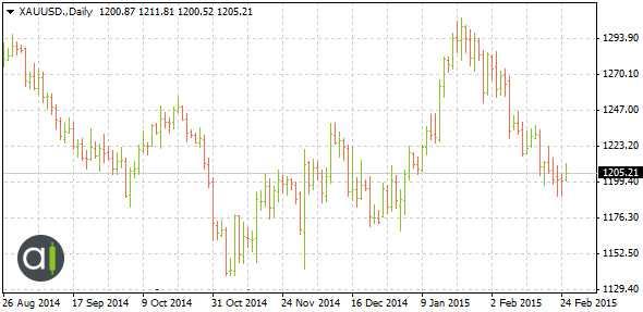 XAUUSD Bar financial chart