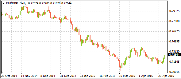 eurgbpmarkettrends04302015