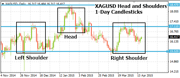 xagusd04162015annotated