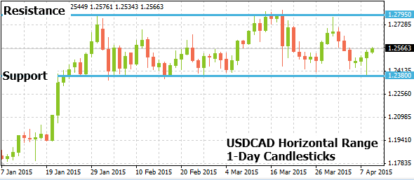 usdcad04092015annotated