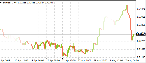 eurgbpmarkettrends05082015