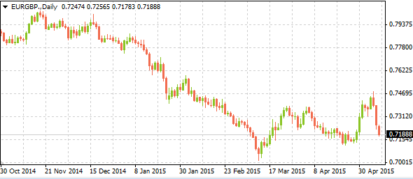 eurgbpmarkettrends05112015