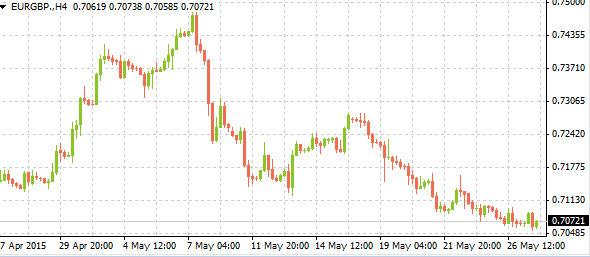 eurgbpmarkettrends05272015