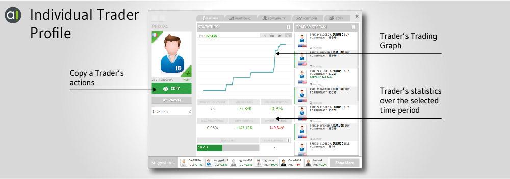 Social Trading Profile