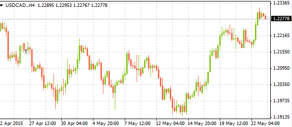 usdcadweeklyreview05252015
