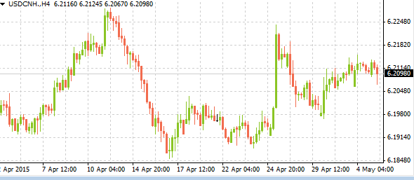 usdcnh05052015