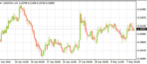 usdcnh05082015