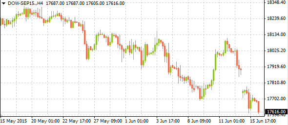 dow-sep1506162015