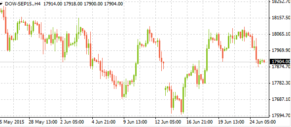 dow-sep1506252015