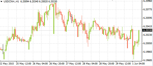 usdcnh06012015