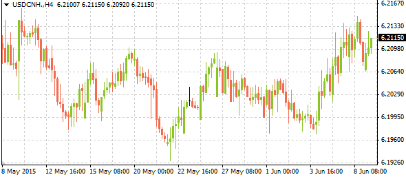 usdcnh06092015