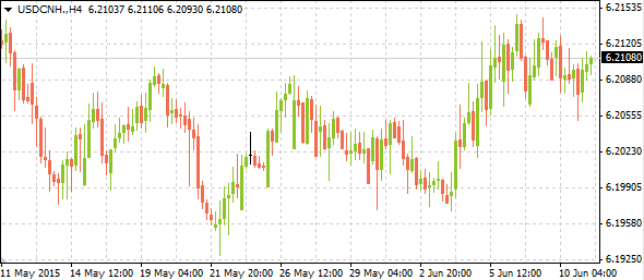 usdcnh06112015