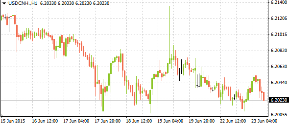 usdcnh06232015