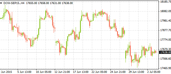 dow-sep1507032015