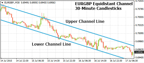 eurgbp07172015