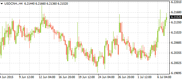 usdcnh07072015