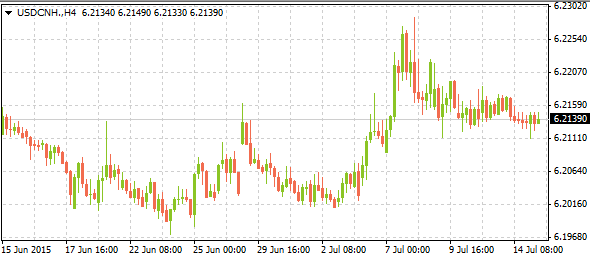 usdcnh07152015
