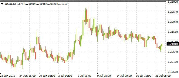 usdcnh07222015