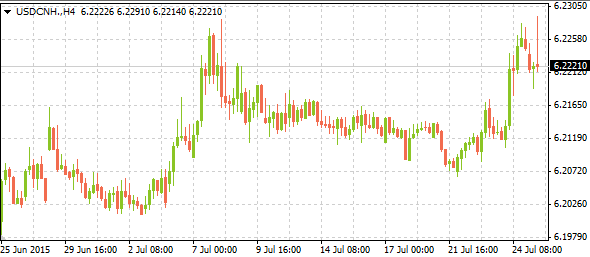 usdcnh07272015