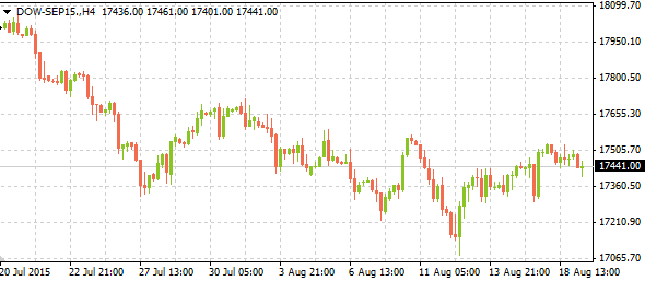 dow-sep1508192015-1