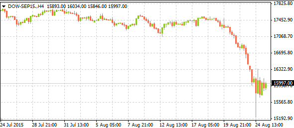 dow-sep1508252015-1
