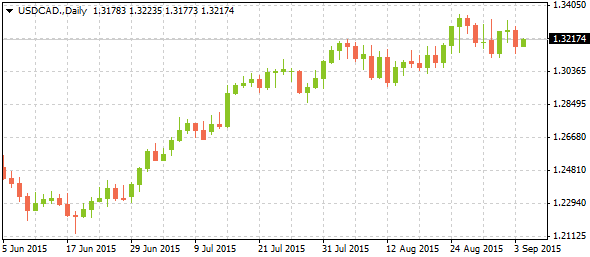 03_usdcad-daily_0409