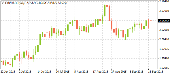 1_gbpcad-daily_2109