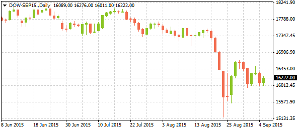 2_dow-sep15-daily_0709