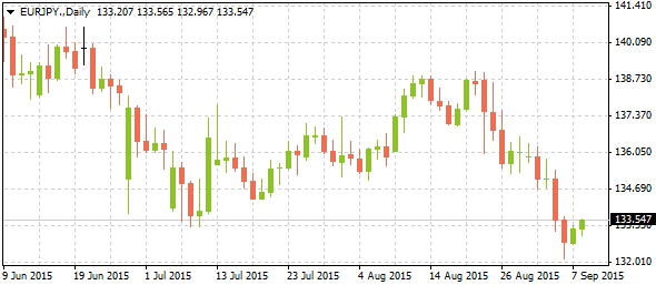 3_eurjpy-daily_0809
