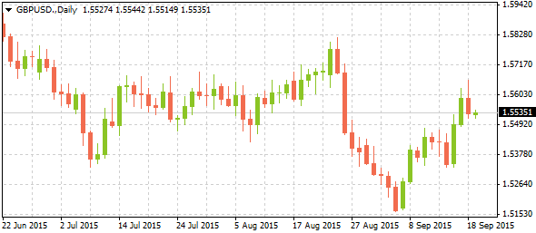 3_gbpusd-daily_2109