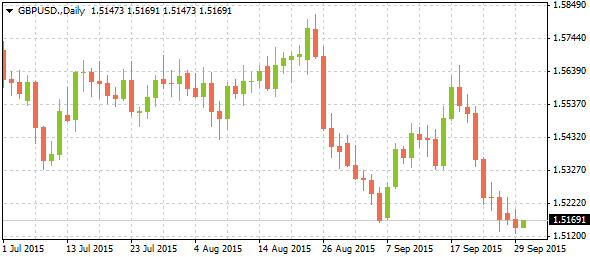 3_gbpusd-daily_3009